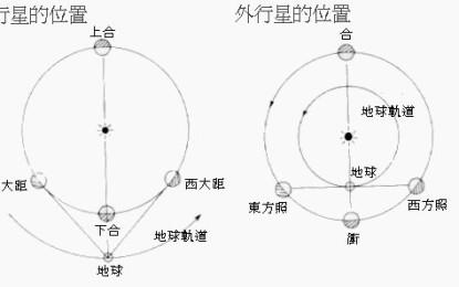 天文充內行 (一) – 有關月球及行星方位知識