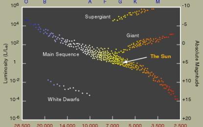 天體物理學: 恆生演化簡論